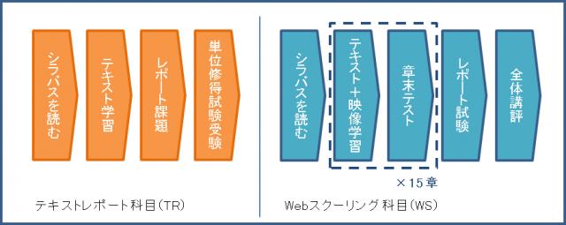 TR-WS_flow
